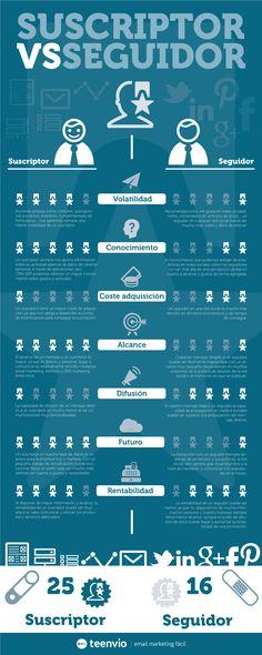 Suscriptor vs seguidor. Infografía en español. #CommunityManager