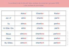 FLE ressources, le present de l'indicatif des verbes du premier groupe, -er