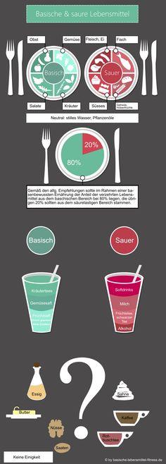 Für den schnellen Überblick: Basische und saure Lebensmittel als Infografik.