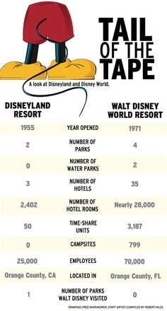 What's the difference between Disney World and Disneyland?
