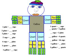 Challenges - Charts - Math Charts - Cups, Pints, Quarts, and a ...