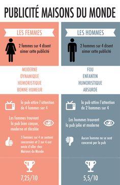 Que pensent les hommes et les femmes de la publicité Maisons du Monde ? https://culchemise.wordpress.com