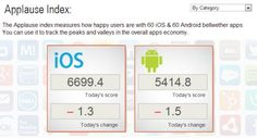 Analytics firm Applause launches the Applause Index (March 2013)