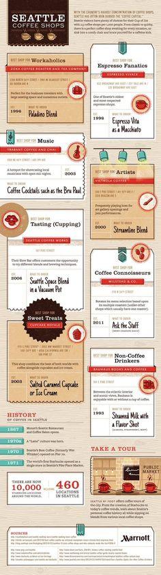 The Best Coffee Shops in Seattle: