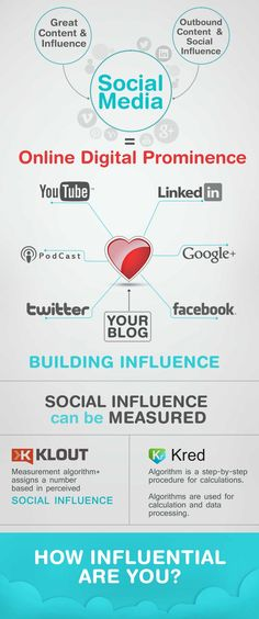 Social Media Influence #Infographic