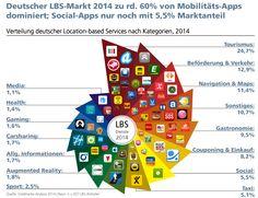Der deutsche LBS-Markt 2014