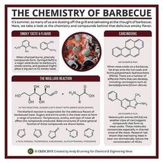 Here's a look at the #chemistry of barbecue in this month's C&EN: ow.ly/PAyoT