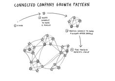 the connected company - Pesquisa Google