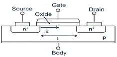 The #MOSFET works by electronically varying the width of a channel along which charge carriers flow