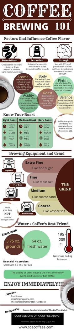 Learn what makes a great cup of coffee and how to brew delicious coffee at home, every time with this helpful infographic. #homebrewinggear