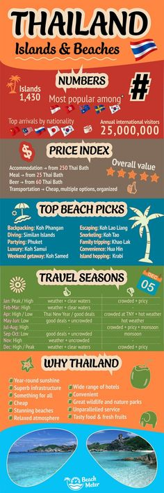 New Thailand Infographic & Destination Page #Infographics