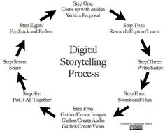 The 8 Steps of A Great Digital Storytelling Process ~ Educational Technology and Mobile Learning Go Nick! Narrativa Digital, Digital Story, Richard Branson, Steve Jobs, Digital Technology, Educational Technology, Oprah Winfrey, Creative Writing, Writing Tips
