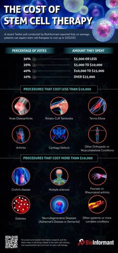 Infographic : The Cost Of Stem Cell Therapy Cord Blood Banking, Stem Cell Research, Stem Cell Therapy, Cell Biology, Regenerative Medicine, Medical Information, Stem Cells, Factors, Clinic