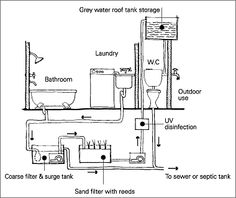 Illustration of a wastewater re-use system