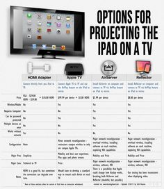 The 4 Easiest Ways To Mirror The iPad (Comparison Chart) - Edudemic
