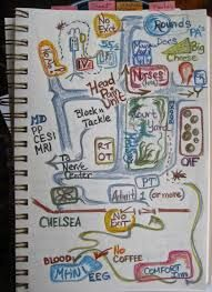 Image result for drawing map of my life