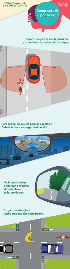 """Ponto cego é a área ao redor do carro que a motorista não consegue enxergar olhando para frente, para trás ou por qualquer um dos retrovisores. Essa falha de visão é uma das principais responsáveis por acidentes, sobretudo com motocicletas. É o famoso """"a moto surgiu do nada"""". Na verdade, ela estava ali o tempo"""
