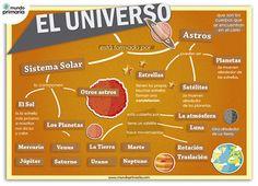 Infografía del universo.