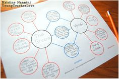 Compare and Contrast Two or More Characters in a Story {Freebies Included}- Double Bubble Thinking Maps- Young Teacher Love by Kristine Nannini