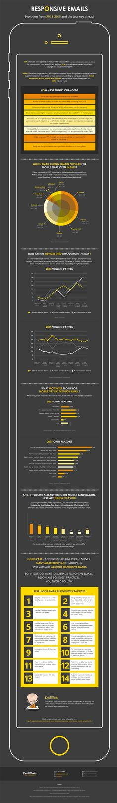 Monks share a statistical infographic on why you should adopt mobile email design for your next email marketing campaign. Choose mobile friendly email design now! Inbound Marketing, Marketing Technology, Marketing Automation, Digital Marketing Strategy, Email Marketing, Internet Marketing, Marketing Articles, Affiliate Marketing, Responsive Email
