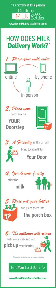 How milk delivery works infographic. Drinking milk in glass bottles is easier then ever with at home milk delivery.   #Milk #MilkDelivery #Dairy #MilkBottles #Bottles #Glass #GlassBottles #HomeDelivery #Home #Delivery #Infographic #Info #MilkFacts #DMIGB #DrinkMilkInGlassBottles
