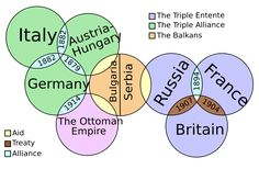 """Alliance System: Europe was a """"tightly packed powder keg"""" of alliances by the 20th Century. Tensions were rising and countries were ready to fight."""