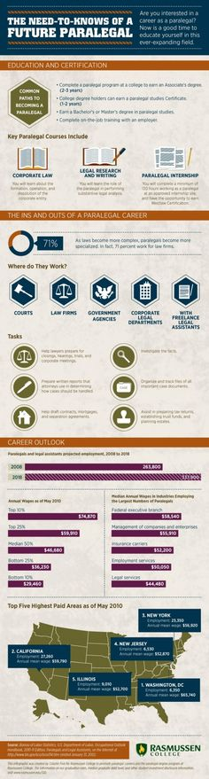 The Need to Knows of a Future Paralegal Career Exploration Infographic Future Jobs, New Career, Career Path, Career Advice, Career Exploration, Good Lawyers, Career Options, Paralegal, Science
