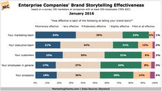 Enterprise Marketers Confident in Their Effectiveness Telling Brand Stories