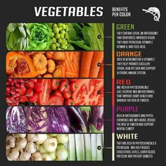 The benefits of vegetables by their colors