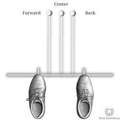 Forward, Center, Back Ball Positions