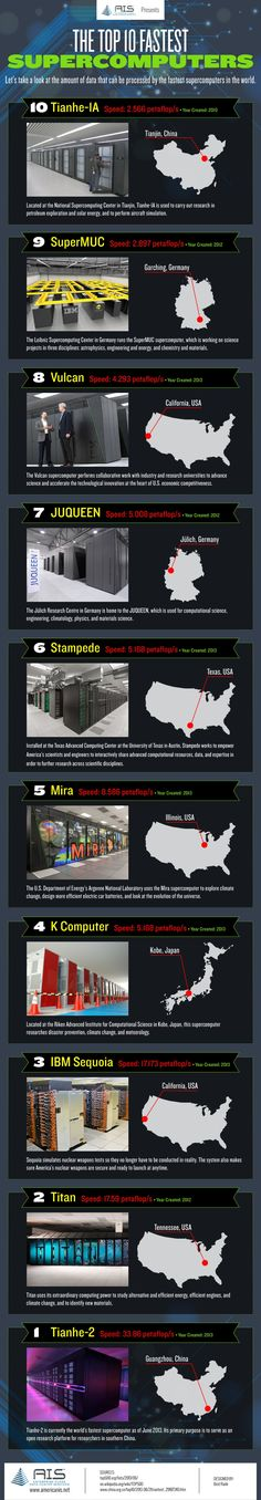 The 10 fastest supercomputers in the world #infographic