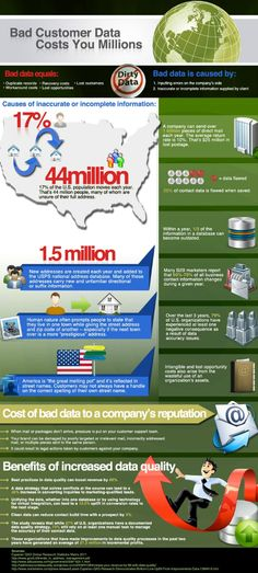 Bad Customer Data Costs You Millions #infographic - Customer Service
