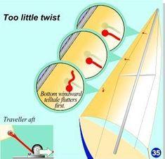 Sail Trim - catalao.cml Sailing Basics, Sailing Terms, Sailing Lessons, Sailing Catamaran, Sailing Ships, Model Sailboats, Boat Navigation, Sailboat Racing, Boating Tips