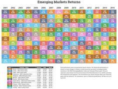 Emerging Markets Performance • Novel Investor