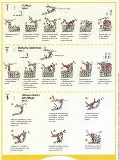 Crochet Symbols, Crochet Chart, Crochet Granny, Crochet Stitches, Knit Crochet, Crochet Patterns, Bullet Journal, Sewing, Knitting