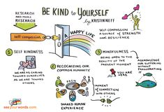 Graphic recorder Johnine Byrne created this wonderful graphic recording of Kristin Neff's three steps for self-compassion.