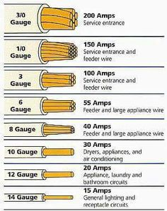 Wire Gauges