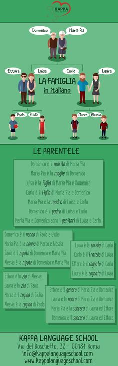Learn Italian words with Kappa Language School infographics: in famiglia