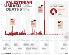 Palestinian and Israeli Deaths: Timeline of Violence Since September 2000 - Al Jazeera Blogs