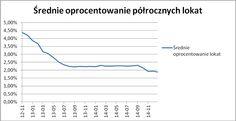 Średnie oprocentowanie półrocznych lokat. Źródło: www.comperia.pl Ciekawy i wartościowy wpis, myslę, że warto sobie przeanalizowac te dane..