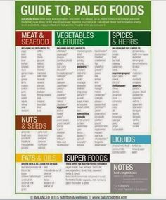 Guide to Paleo foods