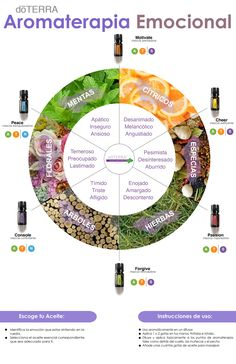 Aromatherapy and Massage is a popular form of natural healing work that involves using aromatic essential oils to promote health and well being. Aromatherapy And Massage . My Doterra, Doterra Blends, Doterra Essential Oils, Essential Oil Blends, Esential Oils, Chakra Meditation, Perfume Oils, Natural Cosmetics, Alternative Medicine
