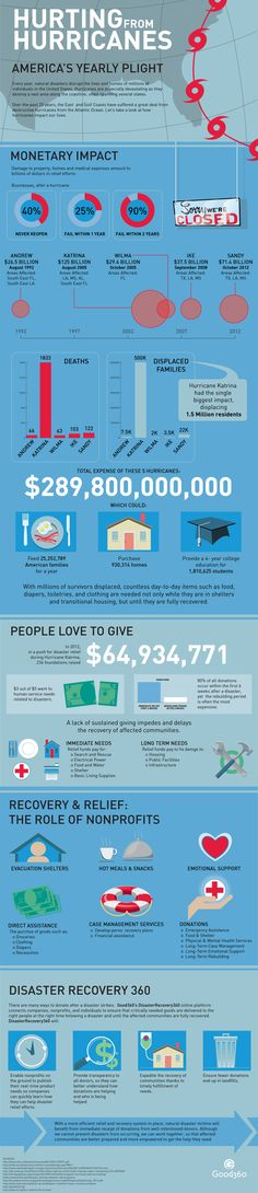 Hurting from Hurricanes: Natural Disaster Relief #infographic #Health #NaturalDisaster