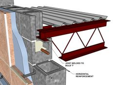 Truss attachment to bulb 'T' and ladder-type reinforcement