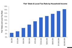 Here's How Unfair The Tax System Is In Each State