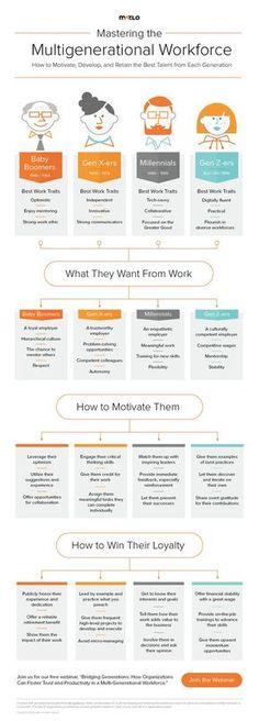 Management  Management  Performance Review Processes  Talent