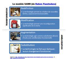 Un détournement qui nous pousse vers la Redéfinition  Le modèle SAMR en français traduit par @Jacques Cool (Jacques Cool)
