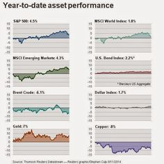 YTD Year to date asset performance #INFOGRAFICA