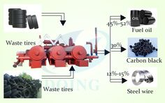 Fully continuous pyrolysis plant manufacturer and waste pyrolysis machinery equipment for automatic recycling tires & rubbers & plastics to fuel oil supplier Henan DoingGroup Plastic Waste Recycling, Fuel Oil, Carbon Black, Save Energy, Labour Cost, Control System, Plants, Technology, People