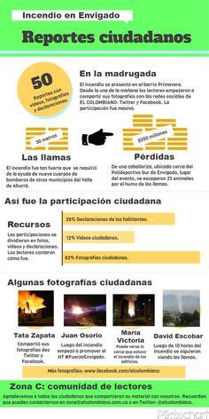 Así reportaron nuestros lectores el incendio ocurrido en Envigado.